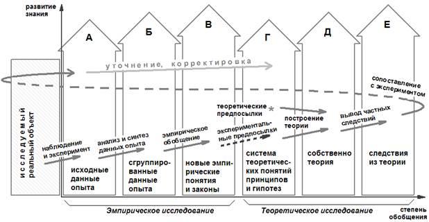 Соответствующую структуру