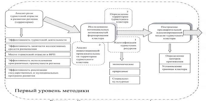 Подробная схема методики