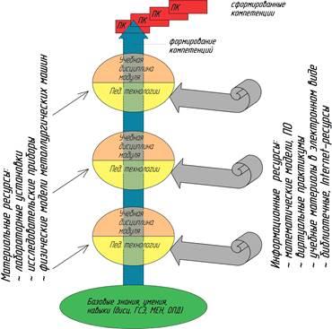 Рис 1 пример обобщенной структуры