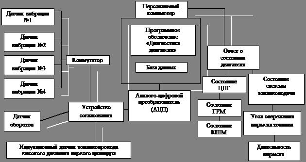 блок-схема диагностики