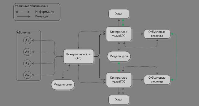 Схема системы управления ПМК.
