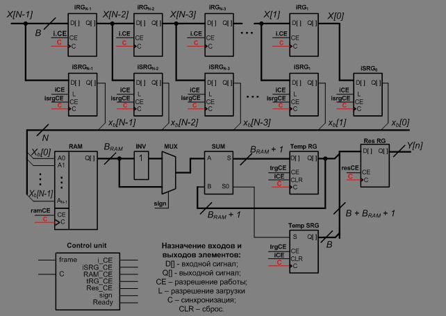 Схема модуля распределенного