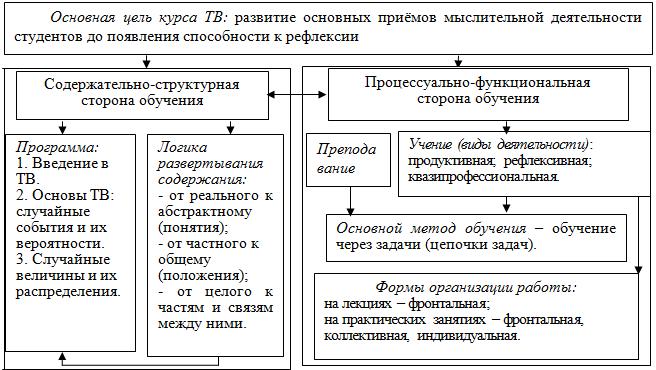Схема 1. Методическая система