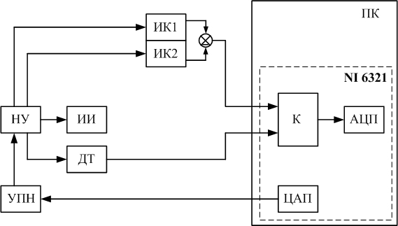 Структурная схема прибора для