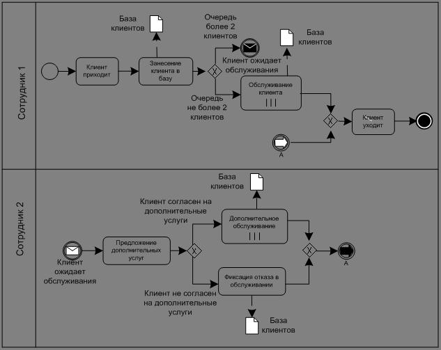 анализ внешней и внутренней среды организации на примере ооо