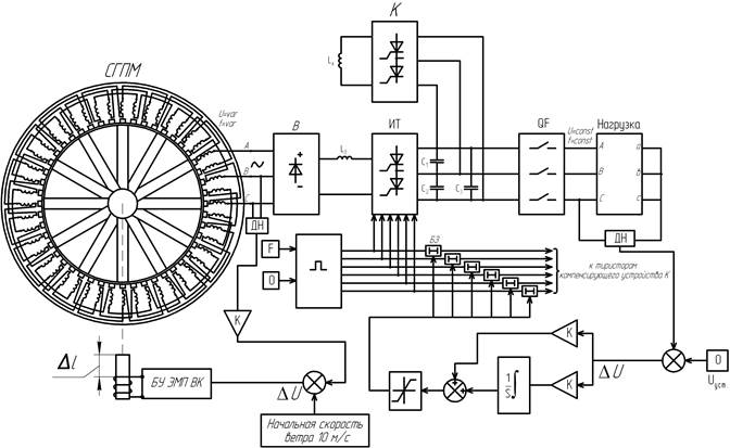 Блок схема модуля