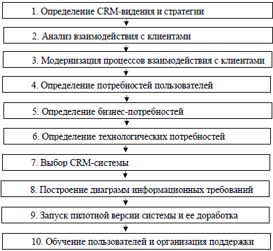 Использования crm системы кнопка связи для битрикс