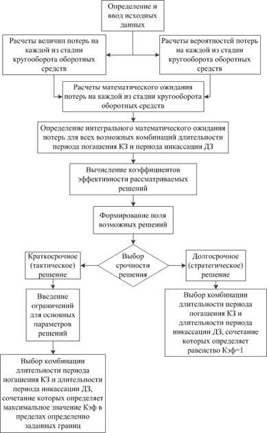 Блок-схема процесса выбора