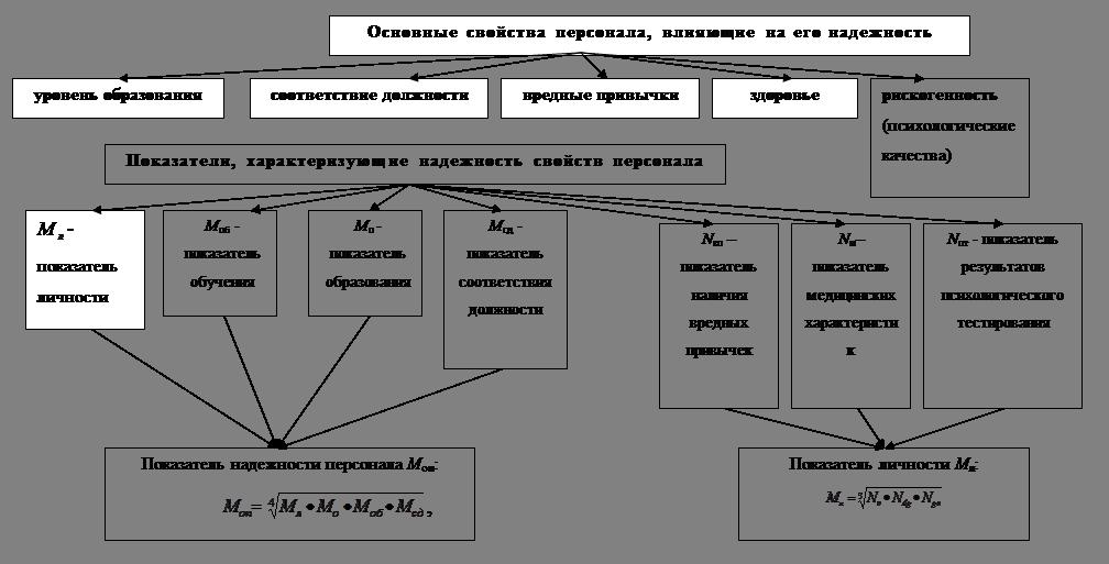 Рис.2 – Схема выбора критериев