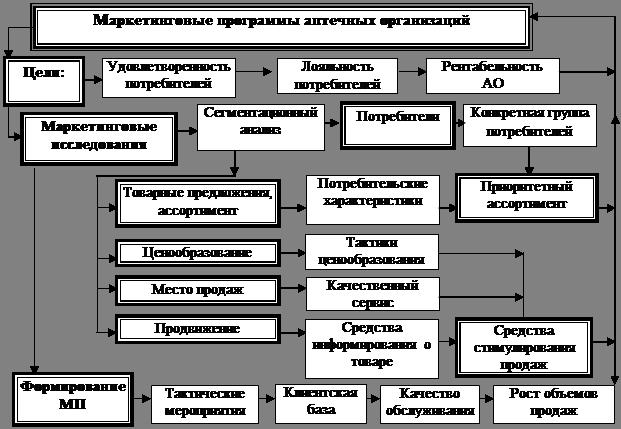 товаров парафармацевтических знакомство ассортиментом с