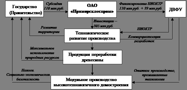 Рисунок 2. Схема реализации