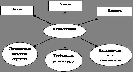 Схема структуры компетенции