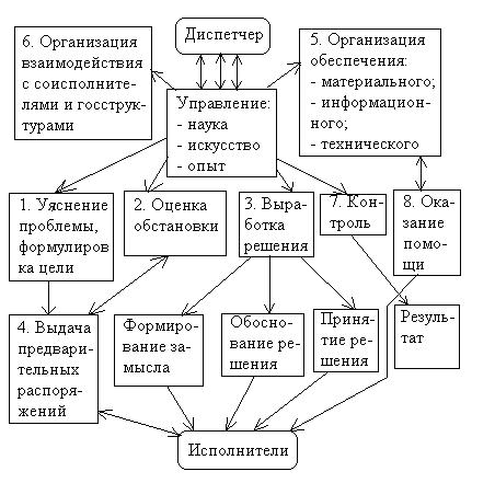 Схема процесса выполнения
