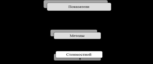 Методы расчета производительности труда