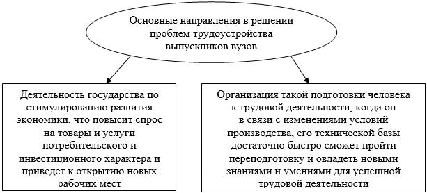 развитии системы высшего