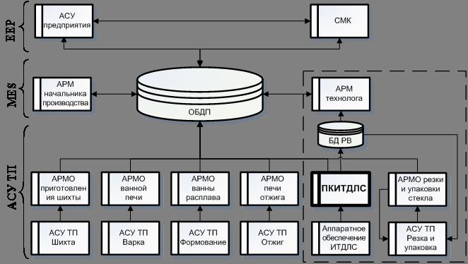 Блок-схема структуры системы