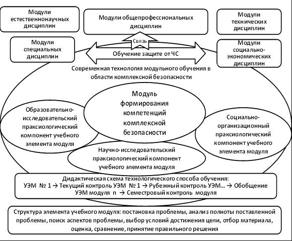 Схема модуля формирования