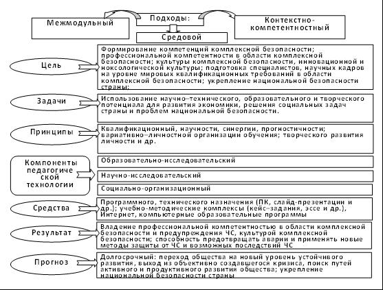 Структура модели формирования