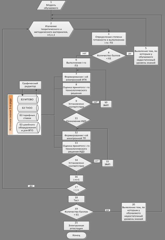 Рисунок 2 – Блок-схема
