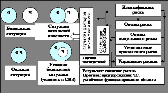 Схема методологии оценки риска