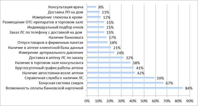анкета для посетителей аптеки