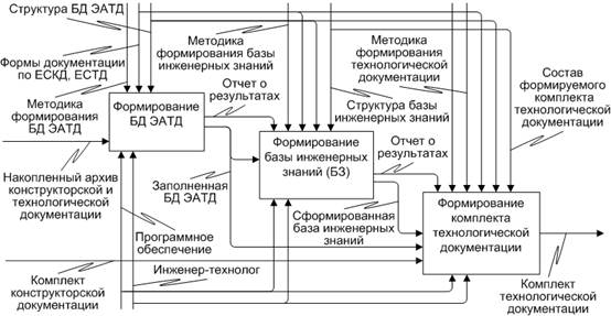 база данных электронного