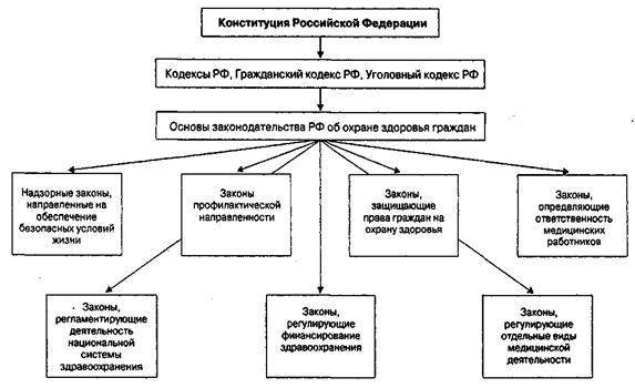 Законодательство субъектов РФ