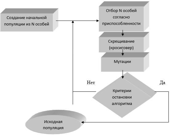 Блок-схема работы