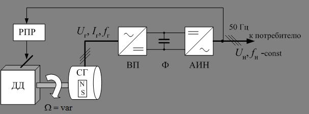 генератора для инверторной