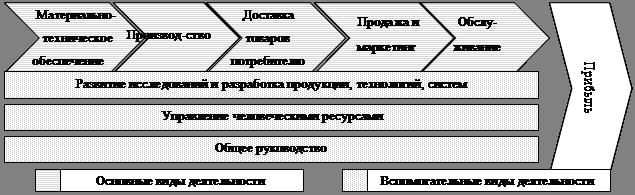 Схема цепочки создания