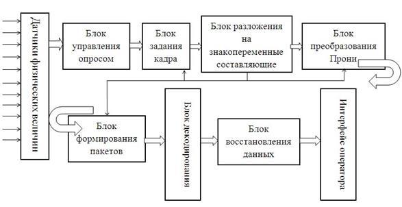 Структурная схема ИИС