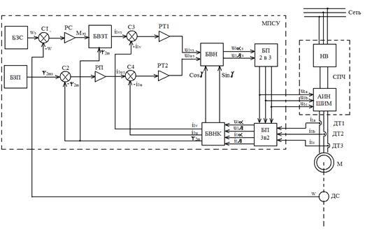 Схема частотно-регулируемого