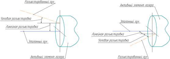 Рис. 1. Схема вертикальной (а) и горизонтальной (б) разъюстировок