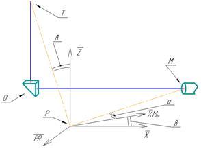 Рис. 4. Схема перемещения по ориентирующим степеням подвижности