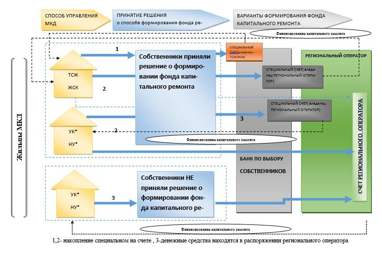 Схема процессов реализации