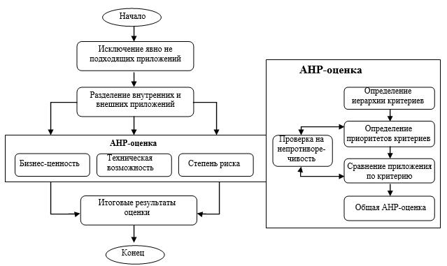 Блок-схема модели поддержки