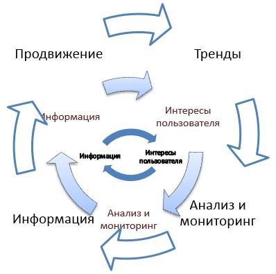 распространения информации