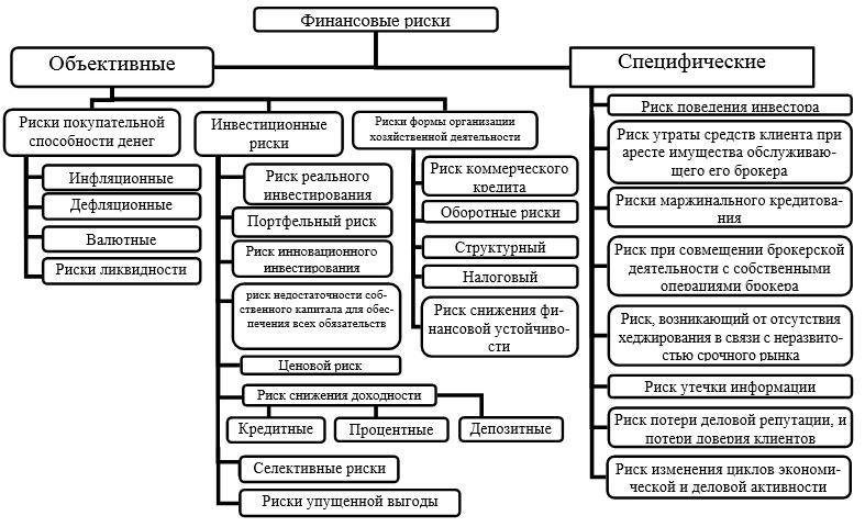 Классификация финансовых