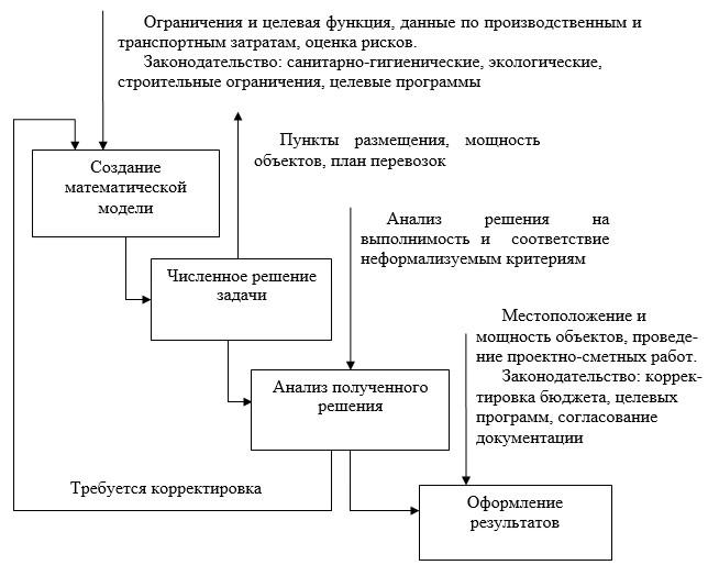 Алгоритм информационного