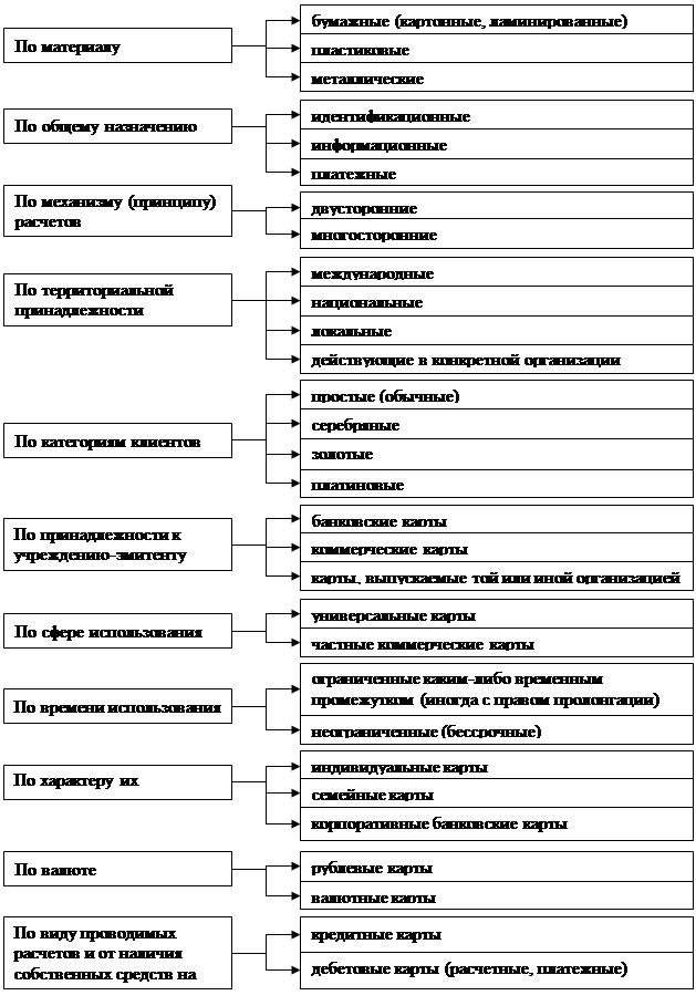 КЛАССИФИКАЦИЯ БАНКОВСКИХ КАРТ И ОСОБЕННОСТИ ИХ ИСПОЛЬЗОВАНИЯ  Обобщенно информация о классификации банковских платежных карт представлена на рисунке 1
