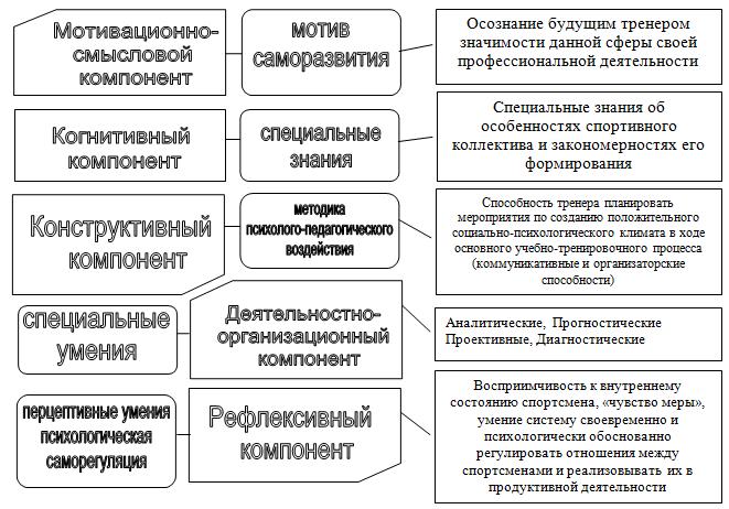 социально-психологического
