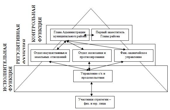 Схема управления планом