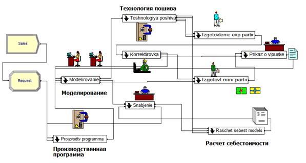 Имитационные модели работы заработать онлайн пустошка