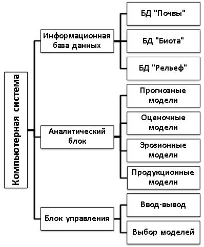 системой схема управления компьютерной с