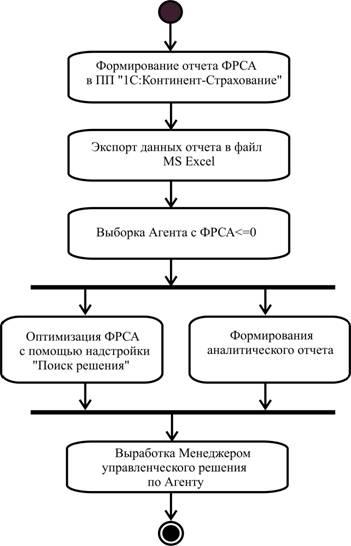 Схема процедуры управления