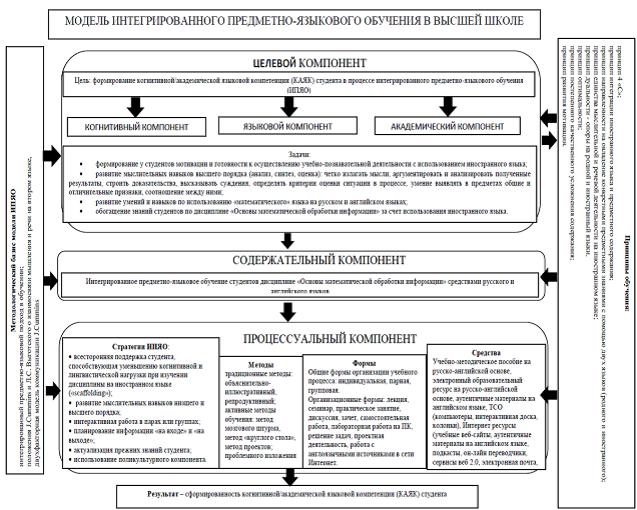 Схема 1. Модель