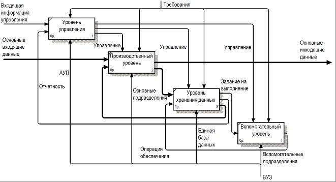 Структурная схема