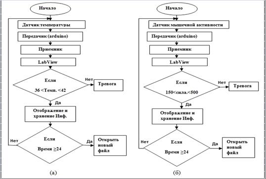 (а) блок схемы алгоритма