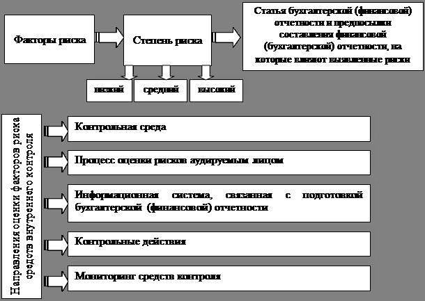Coso внутренний контроль на русском