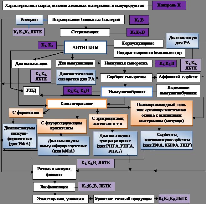 Схема процесса производства и